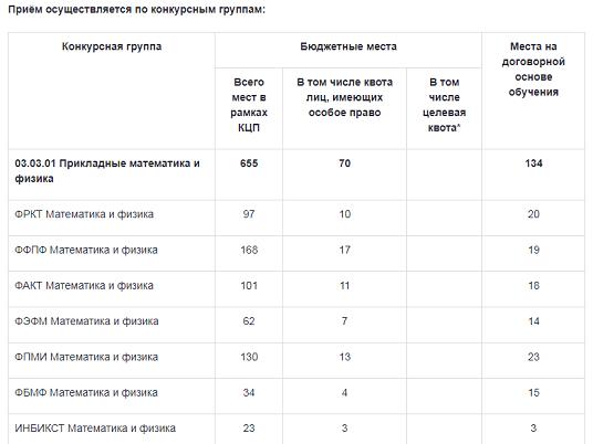 Контрольные цифры приема МФТИ в 2018 году