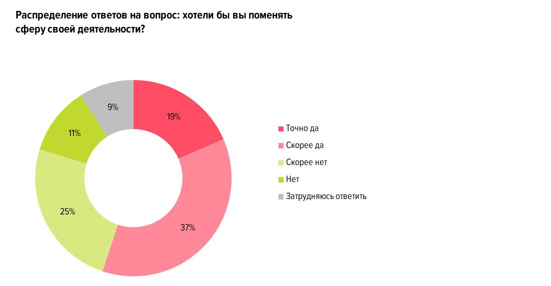 Самые прибыльные работы в москве для девушек воркута работа для девушек