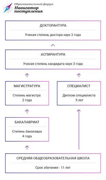 Бакалавр это какое образование в россии