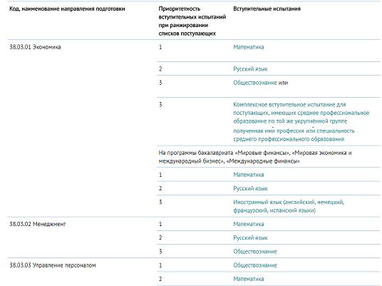 Перечень вступительных испытаний ФУ при правительстве РФ